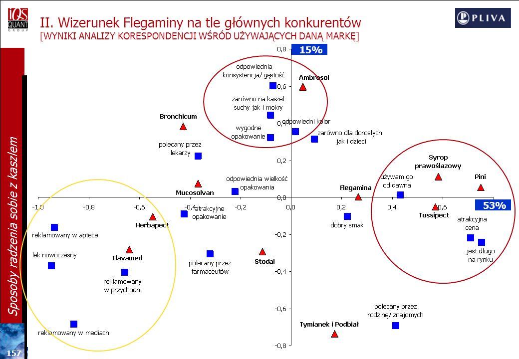 II. Wizerunek Flegaminy na tle głównych konkurentów [WYNIKI ANALIZY KORESPONDENCJI WŚRÓD UŻYWAJĄCYCH DANĄ MARKĘ]
